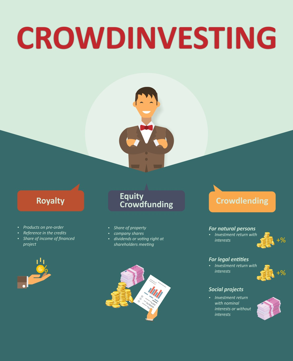 Crowdfunding and crowdinvesting on the business market of XXI century