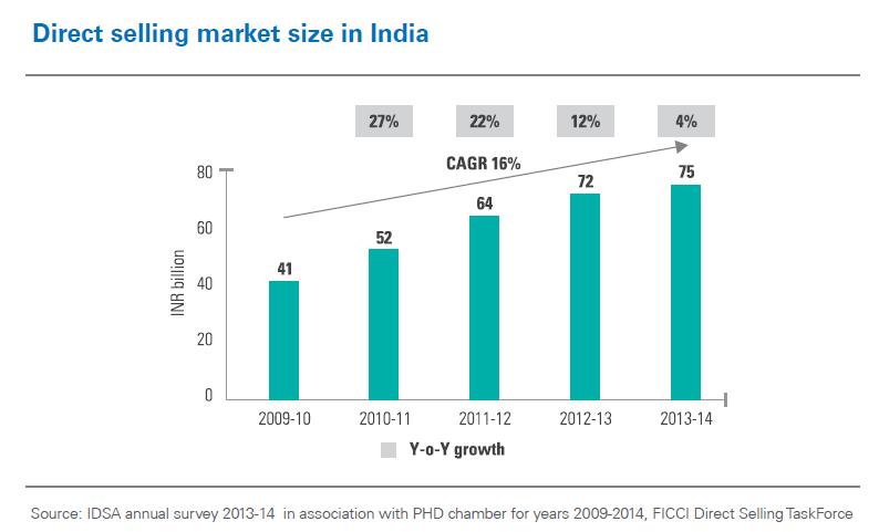 Network-маркетинг по-индийски