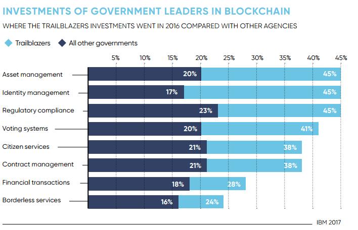 Инвестиции правительственных лидеров в блокчейн