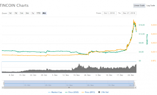 PLATINCOIN's Value Growing Faster than the Market