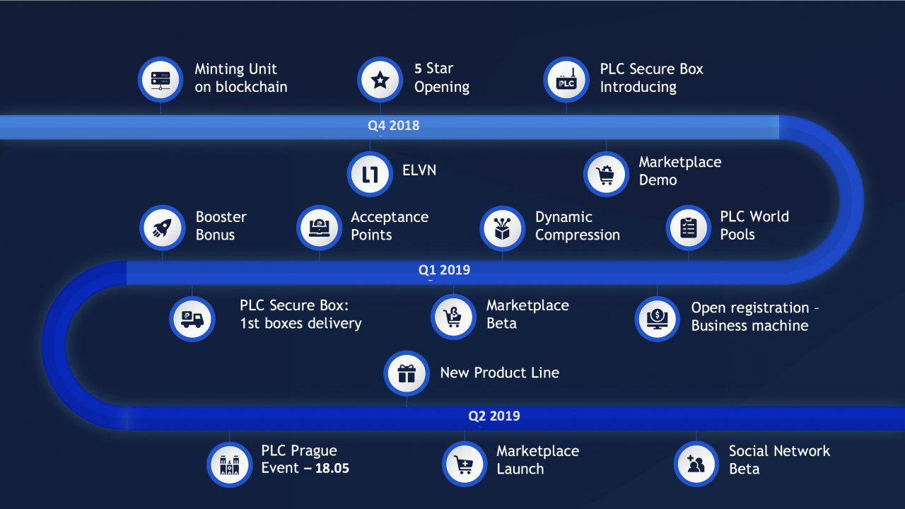 Roadmap PLATINCOIN