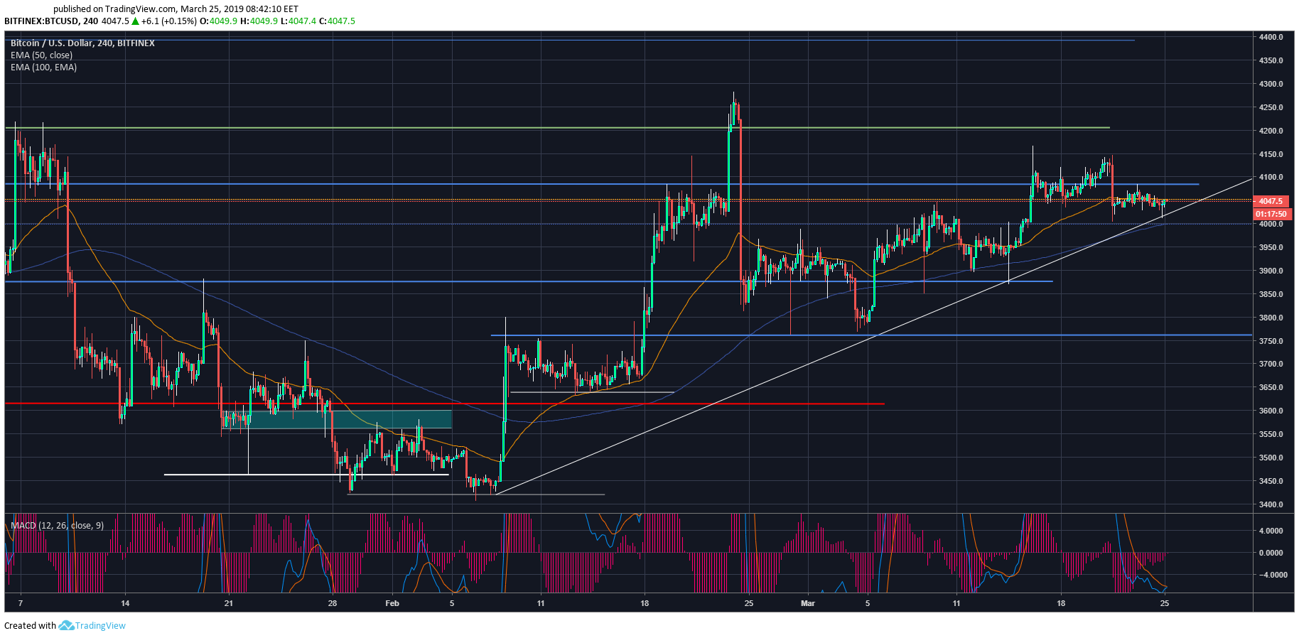 Cryptocurrency market in review: March 25