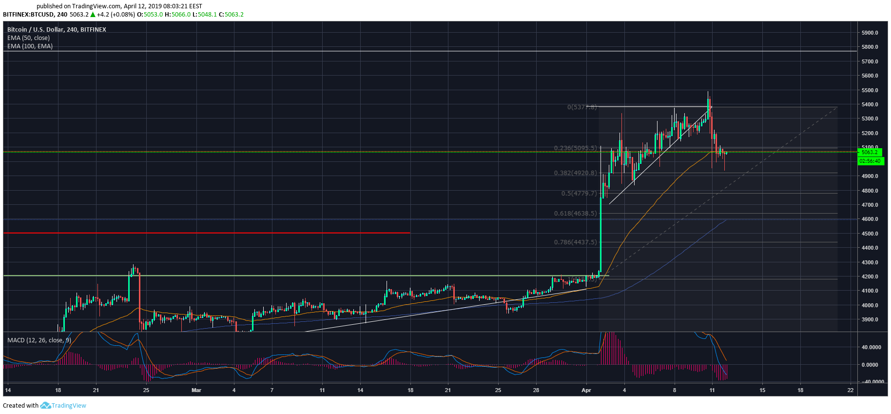 Crypto market in review: April 12
