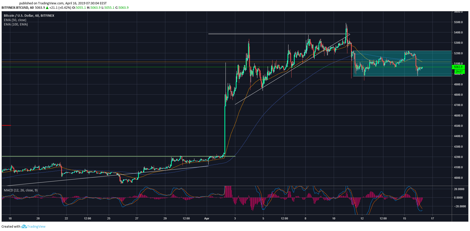 Cryptocurrency Market Review – April 16