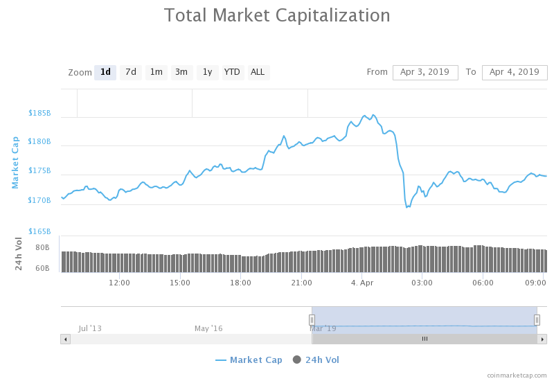 Cryptocurrency market in review: April 5