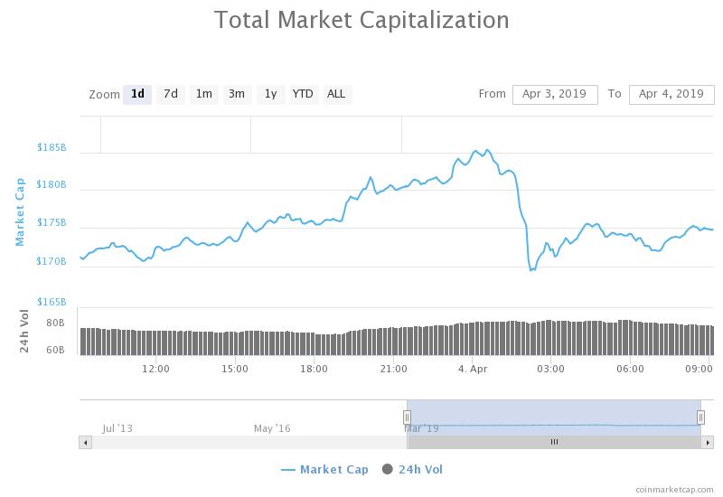 Обзор криптовалютного рынка от 5 апреля: с чем связан рост биткоина?