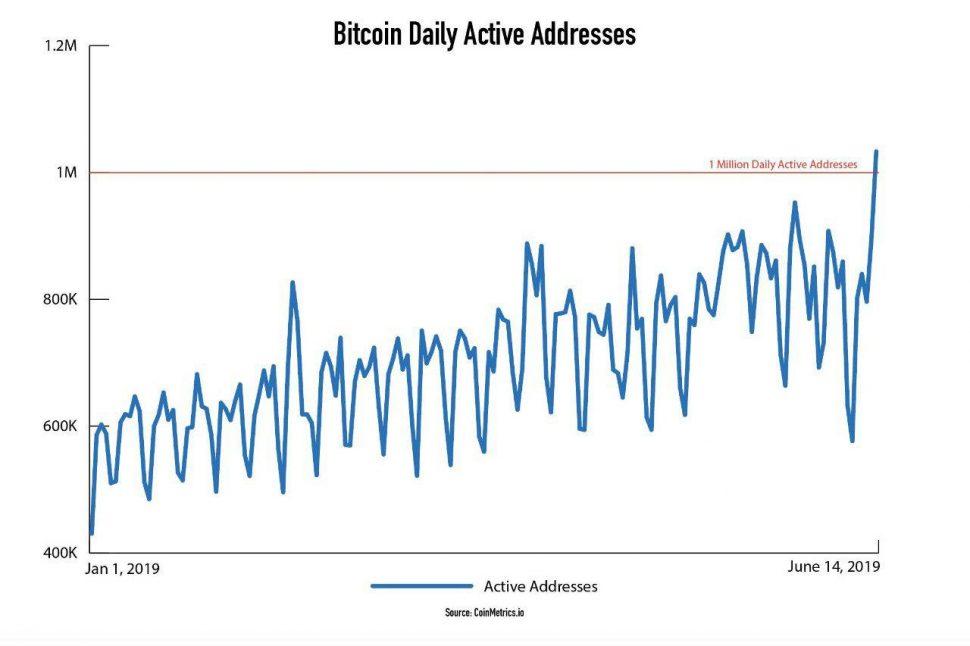 Дайджест новостей криптоиндустрии: рекорд в сети биткоина, запуск Ethereum 2.0, фьючерсы от Bakkt